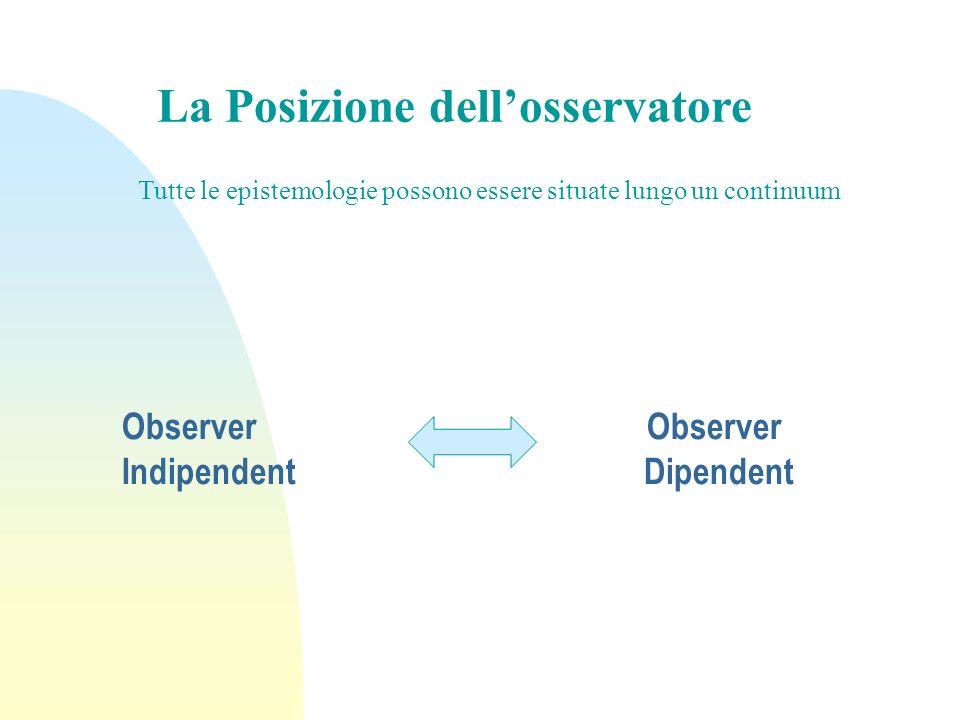 Observer Observer Indipendent Dipendent La Posizione dellosservatore Tutte le epistemologie possono essere situate lungo un continuum