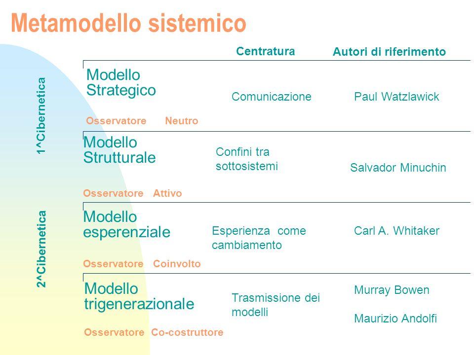 Metamodello sistemico Modello Strategico Osservatore Neutro Modello esperenziale Osservatore Coinvolto Modello trigenerazionale Osservatore Co-costrut