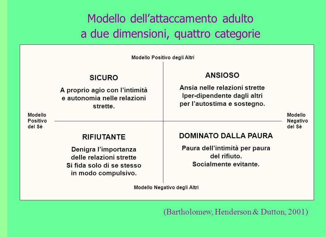 Modello dellattaccamento adulto a due dimensioni, quattro categorie (Bartholomew, Henderson & Dutton, 2001) Modello Positivo degli Altri Modello Negat