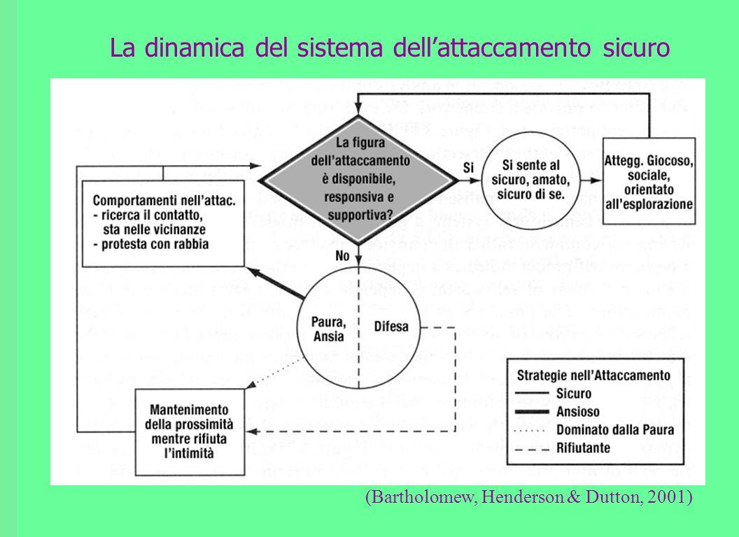 La dinamica del sistema dellattaccamento sicuro (Bartholomew, Henderson & Dutton, 2001)