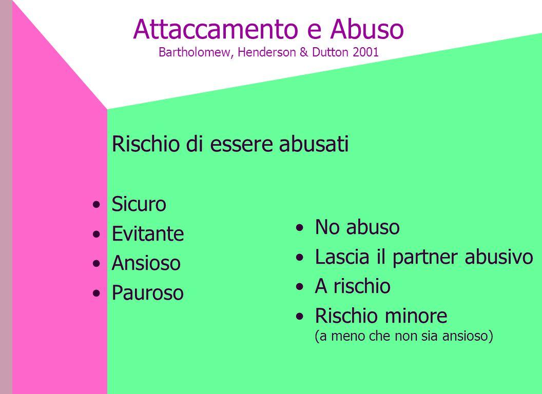Attaccamento e Abuso Bartholomew, Henderson & Dutton 2001 Rischio di essere abusati Sicuro Evitante Ansioso Pauroso No abuso Lascia il partner abusivo