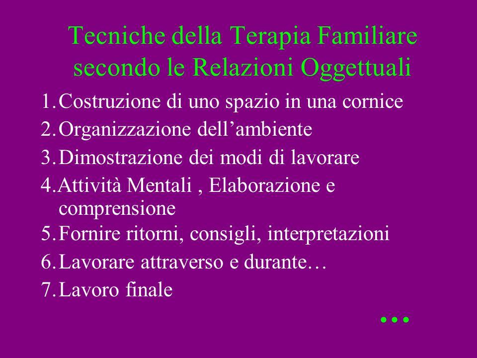 Tecniche della Terapia Familiare secondo le Relazioni Oggettuali 1.Costruzione di uno spazio in una cornice 2.Organizzazione dellambiente 3.Dimostrazi