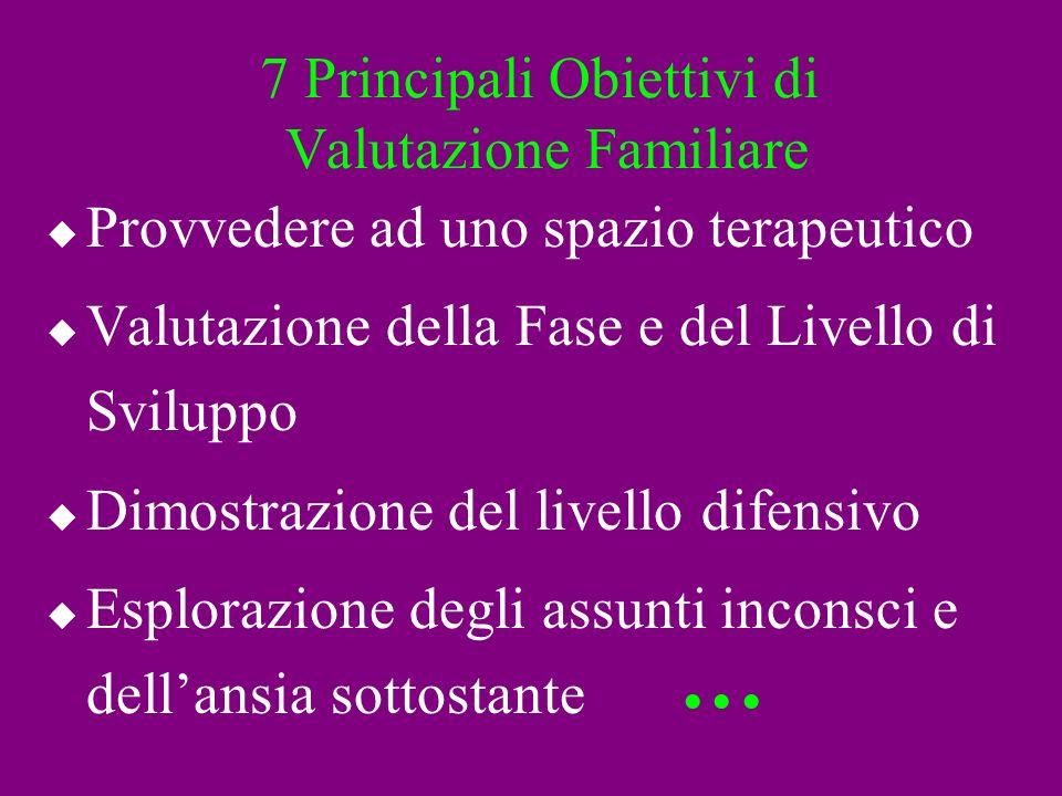 7 Principali Obiettivi di Valutazione Familiare Provvedere ad uno spazio terapeutico Valutazione della Fase e del Livello di Sviluppo Dimostrazione de