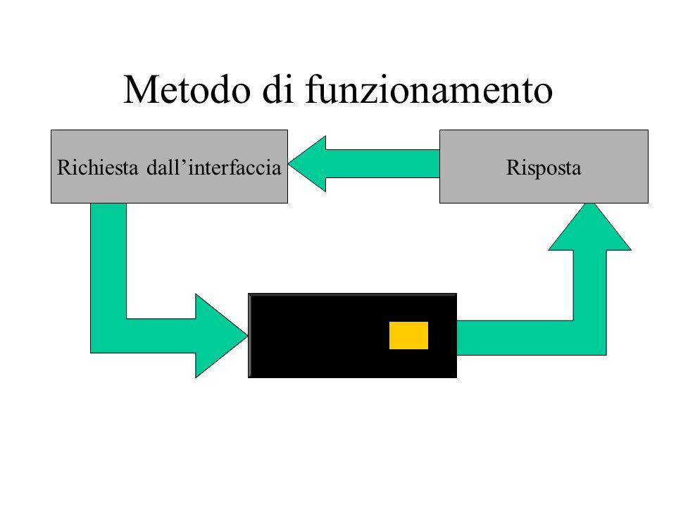 Metodo di funzionamento Richiesta dallinterfaccia Risposta