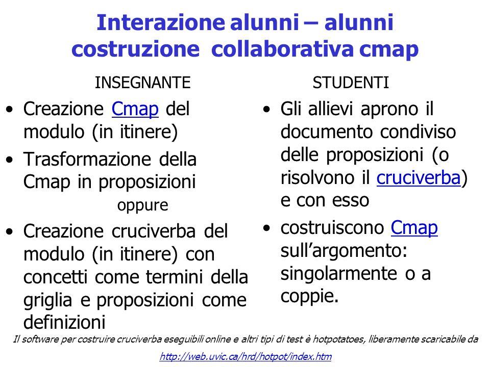 Interazione alunni – alunni costruzione collaborativa cmap Creazione Cmap del modulo (in itinere)Cmap Trasformazione della Cmap in proposizioni Gli al