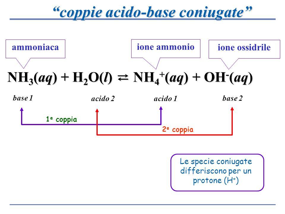 NH 3 (aq) + H 2 O(l) NH 4 + (aq) + OH - (aq) ammoniaca base 1 base 2 acido 2 acido 1 ione ammonio ione ossidrile 1 a coppia 2 a coppia coppie acido-ba