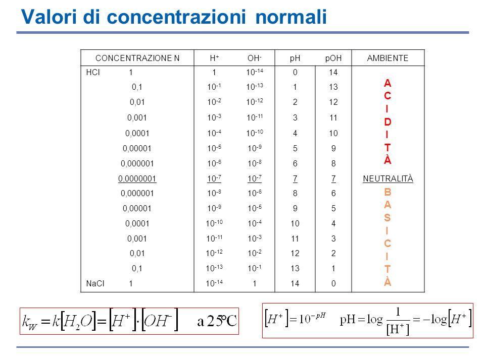 Valori di concentrazioni normali CONCENTRAZIONE NH+H+ OH - pHpOHAMBIENTE HCl 1110 -14 014 0,110 -1 10 -13 113 0,0110 -2 10 -12 212 0,00110 -3 10 -11 3