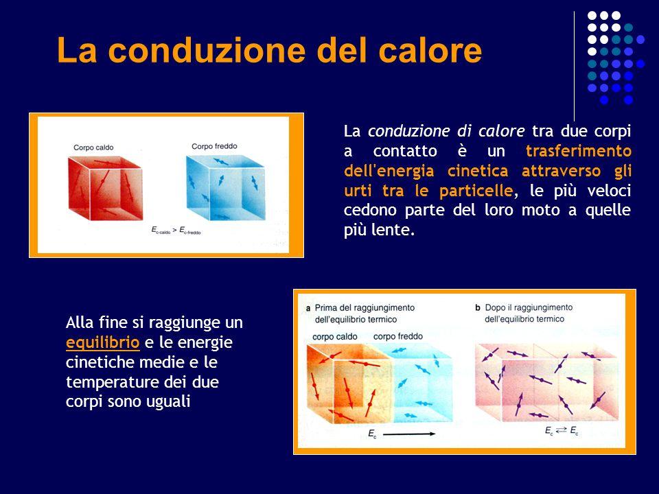 La conduzione di calore tra due corpi a contatto è un trasferimento dell'energia cinetica attraverso gli urti tra le particelle, le più veloci cedono
