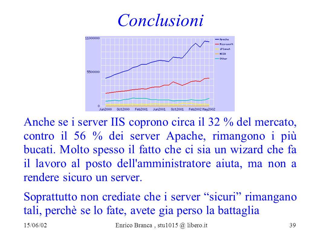 Conclusioni Anche se i server IIS coprono circa il 32 % del mercato, contro il 56 % dei server Apache, rimangono i più bucati.