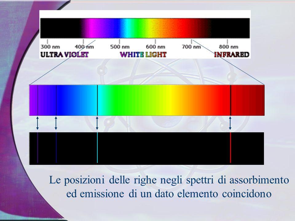 I Gas emettono spettri discontinui La luce bianca emette uno spettro continuo