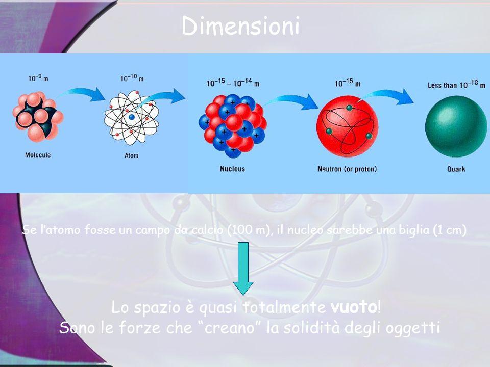 Dimensioni Se latomo fosse un campo da calcio (100 m), il nucleo sarebbe una biglia (1 cm) Lo spazio è quasi totalmente vuoto .