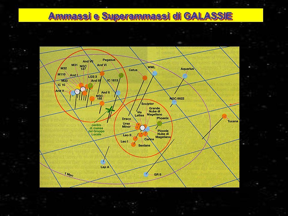 31 Ammassi e Superammassi di GALASSIE Ammassi e Superammassi di GALASSIE Distribuzione delle Galassie nel Gruppo Locale