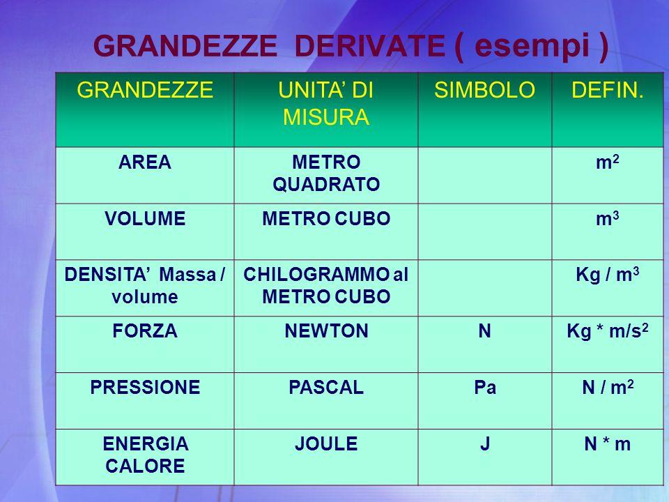 GRANDEZZE DERIVATE ( esempi ) GRANDEZZEUNITA DI MISURA SIMBOLODEFIN. AREAMETRO QUADRATO m2m2 VOLUMEMETRO CUBOm3m3 DENSITA Massa / volume CHILOGRAMMO a