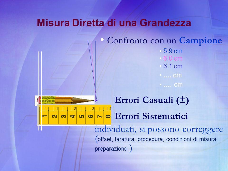 Misura Diretta di una Grandezza Confronto con un Campione 5.9 cm 6.0 cm 6.1 cm …. cm.... cm Errori Casuali (±) Errori Sistematici individuati, si poss