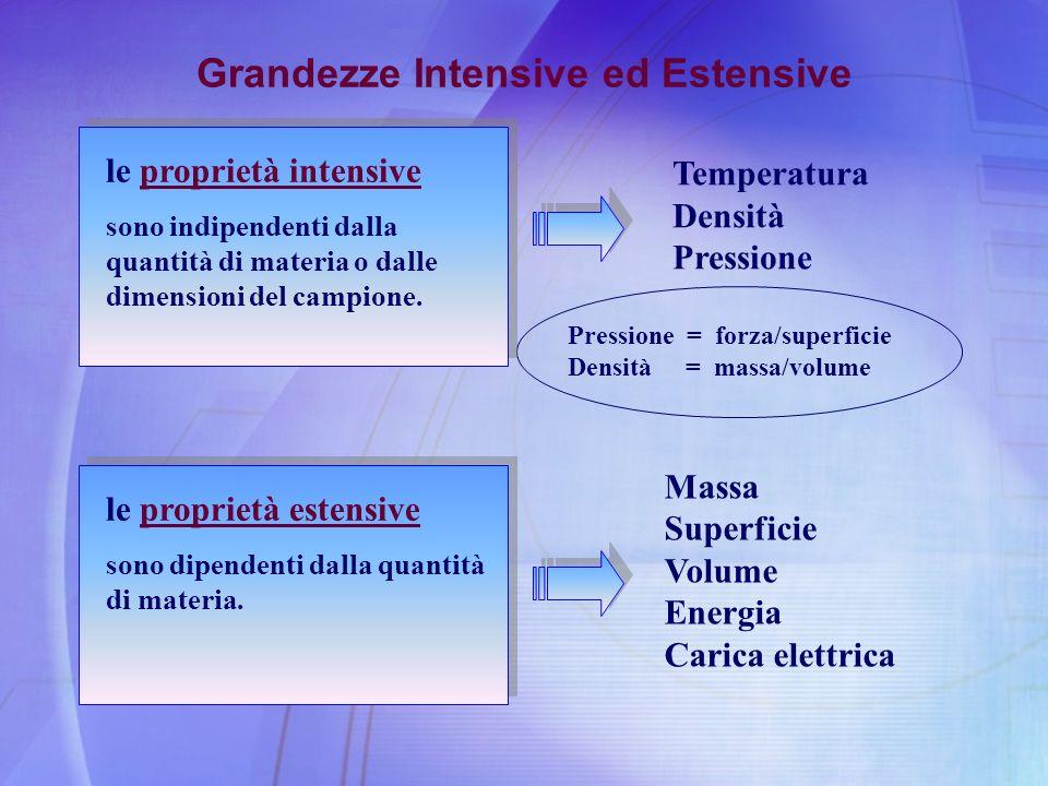 Grandezze Intensive ed Estensive le proprietà intensive sono indipendenti dalla quantità di materia o dalle dimensioni del campione. Massa Superficie