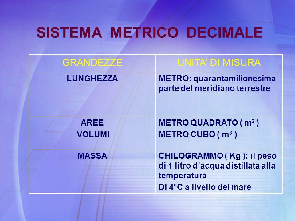 SISTEMA METRICO DECIMALE GRANDEZZEUNITA DI MISURA LUNGHEZZAMETRO: quarantamilionesima parte del meridiano terrestre AREE VOLUMI METRO QUADRATO ( m 2 )