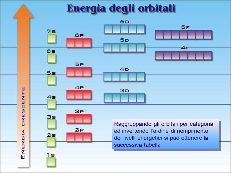 Prof. Paolo Abis Raggruppando gli orbitali per categoria ed invertendo lordine di riempimento dei livelli energetici si può ottenere la successiva tab