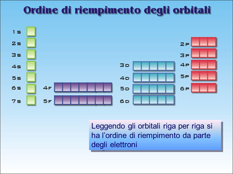 Prof. Paolo Abis Leggendo gli orbitali riga per riga si ha lordine di riempimento da parte degli elettroni