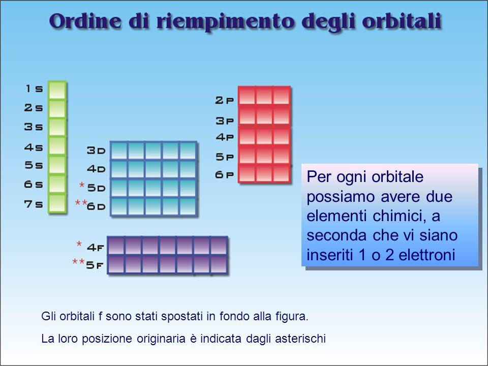 Prof. Paolo Abis Per ogni orbitale possiamo avere due elementi chimici, a seconda che vi siano inseriti 1 o 2 elettroni Gli orbitali f sono stati spos