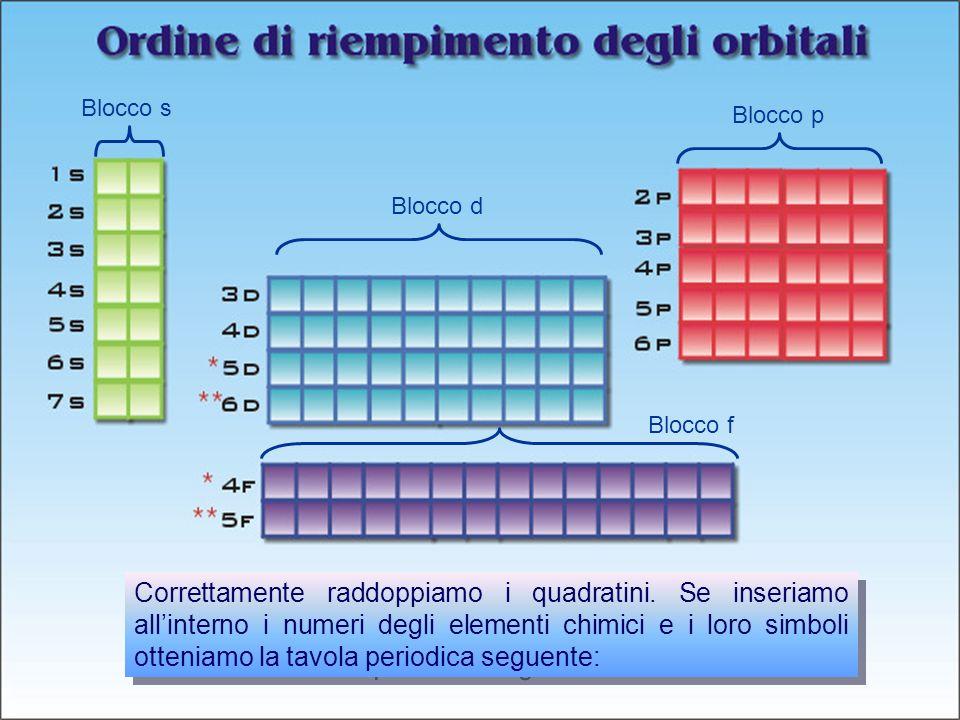 Prof. Paolo Abis Correttamente raddoppiamo i quadratini. Se inseriamo allinterno i numeri degli elementi chimici e i loro simboli otteniamo la tavola