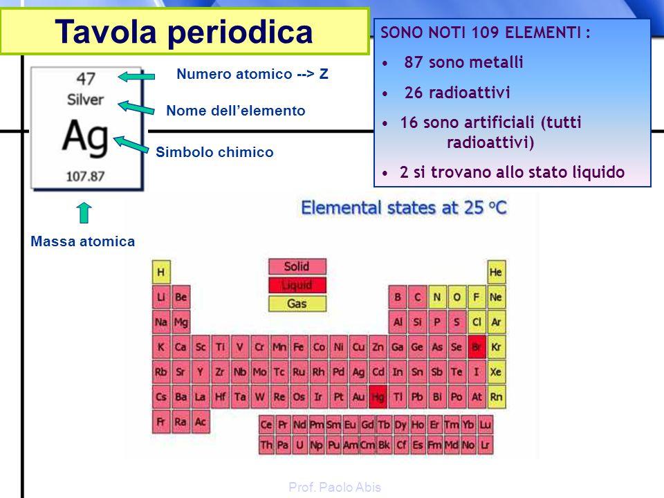 Prof. Paolo Abis Numero atomico --> Z Nome dellelemento Simbolo chimico Massa atomica SONO NOTI 109 ELEMENTI : 87 sono metalli 26 radioattivi 16 sono