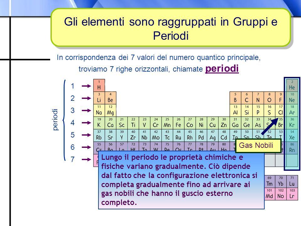 Prof. Paolo Abis Gli elementi sono raggruppati in Gruppi e Periodi In corrispondenza dei 7 valori del numero quantico principale, troviamo 7 righe ori