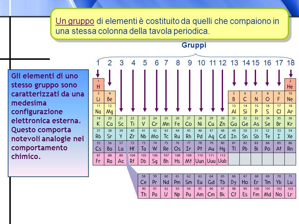 Prof. Paolo Abis Un gruppo di elementi è costituito da quelli che compaiono in una stessa colonna della tavola periodica. Gli elementi di uno stesso g