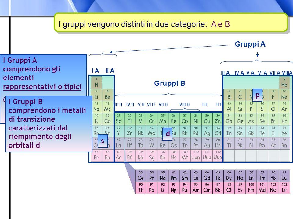Prof. Paolo Abis I gruppi vengono distinti in due categorie: A e B I Gruppi A comprendono gli elementi rappresentativi o tipici Con configurazione s e