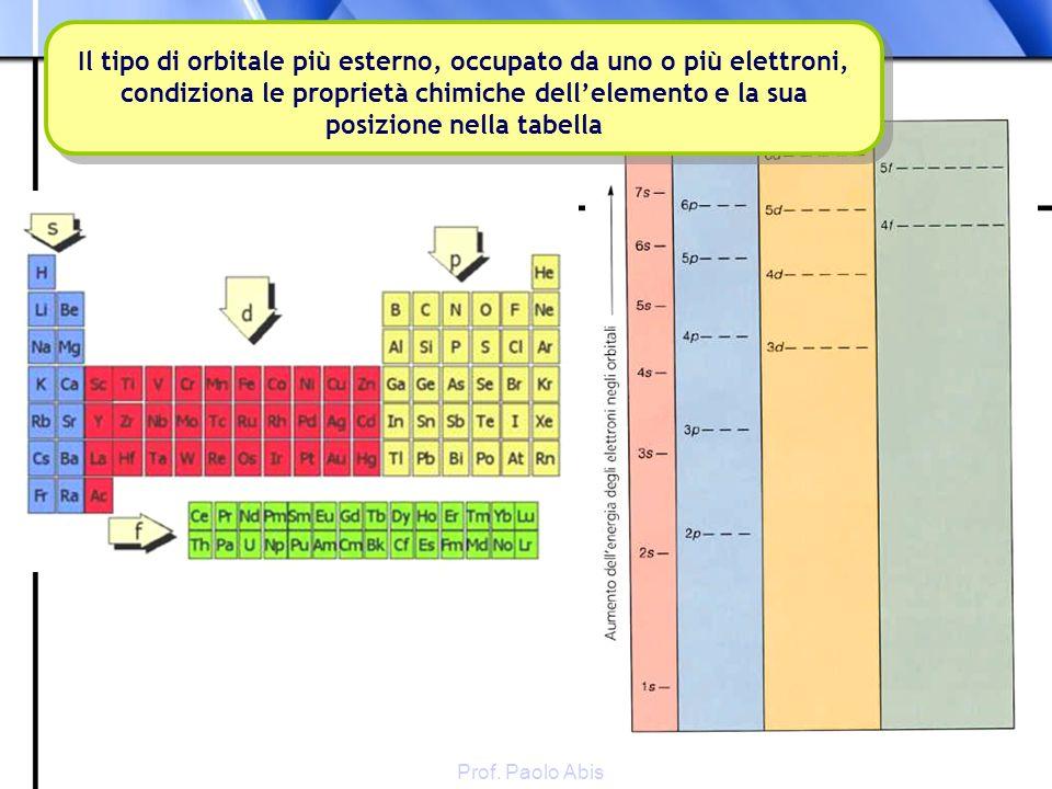 Prof. Paolo Abis Il tipo di orbitale più esterno, occupato da uno o più elettroni, condiziona le proprietà chimiche dellelemento e la sua posizione ne