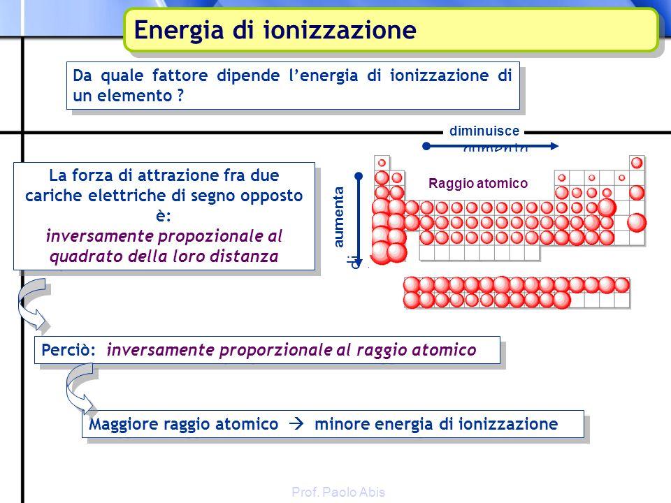 Prof. Paolo Abis Energia di ionizzazione aumenta diminuisce Da quale fattore dipende lenergia di ionizzazione di un elemento ? Energia di ionizzazione
