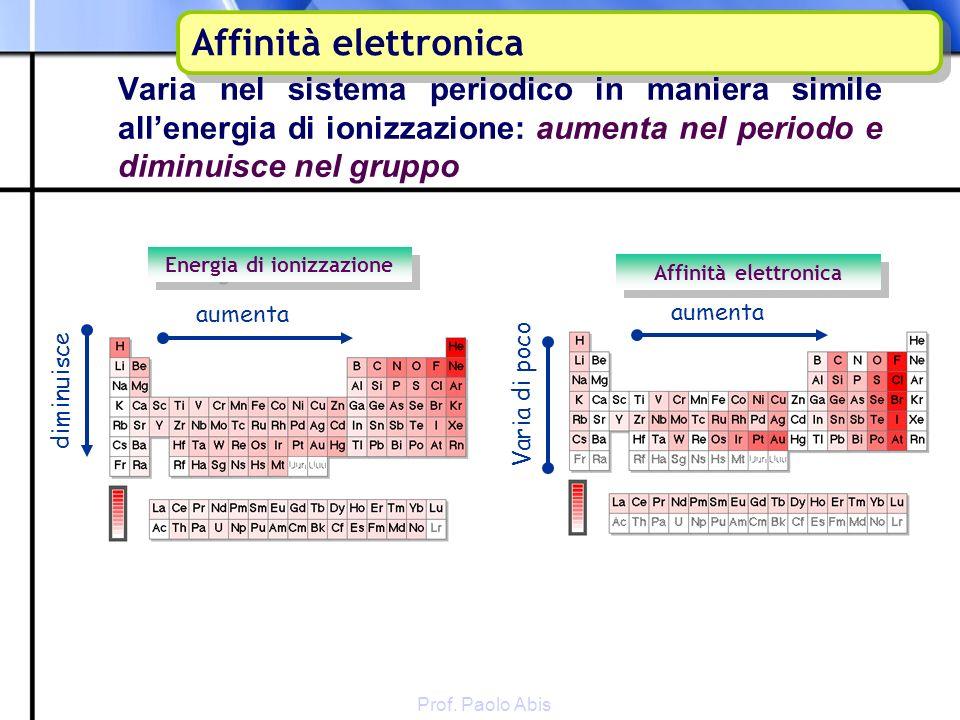 Prof. Paolo Abis Affinità elettronica Energia di ionizzazione aumenta diminuisce Varia di poco aumenta Affinità elettronica Varia nel sistema periodic