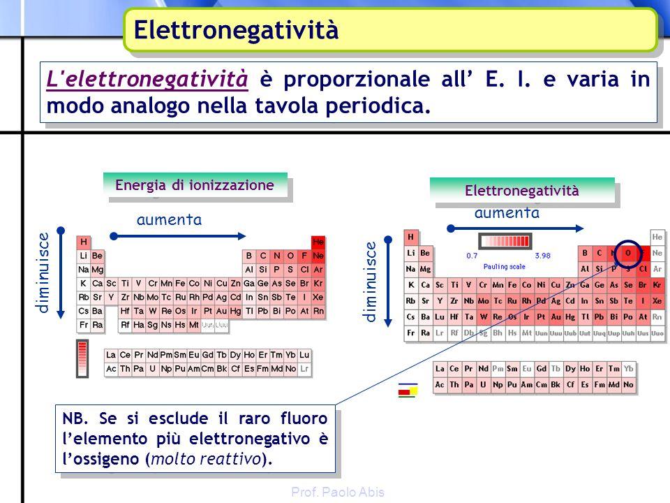 Prof. Paolo Abis Elettronegatività Energia di ionizzazione aumenta diminuisce aumenta Elettronegatività L'elettronegatività è proporzionale all E. I.
