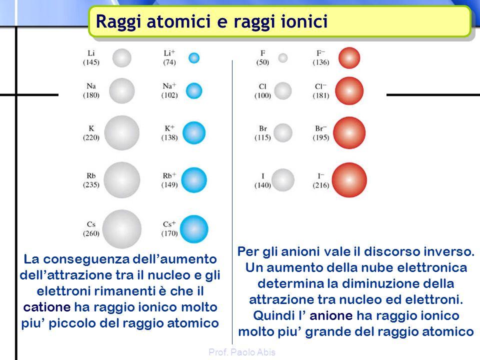 Prof. Paolo Abis La conseguenza dellaumento dellattrazione tra il nucleo e gli elettroni rimanenti è che il catione ha raggio ionico molto piu piccolo