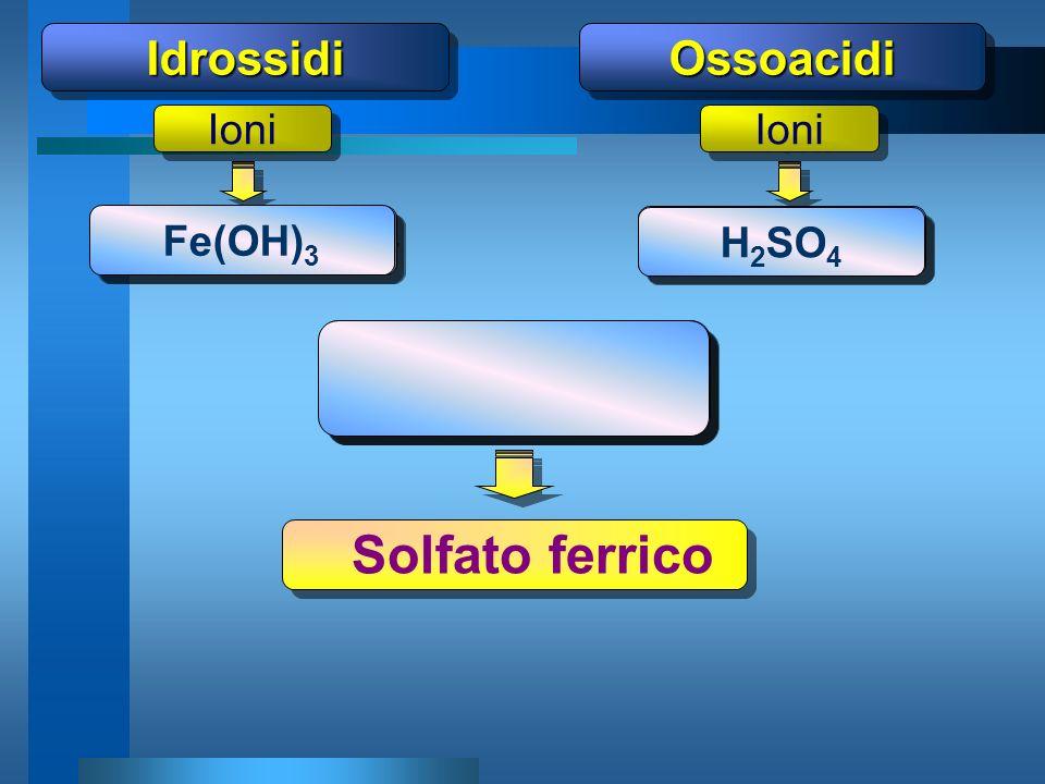 OssoacidiOssoacidiIdrossidiIdrossidi Fe 3+ 3OH - 2H + (SO 4 ) 2- Ioni (XO) m- Me n+ Solfato ferrico (SO 4 ) Fe 3+ 2- 3 2 Fe(OH) 3 H 2 SO 4