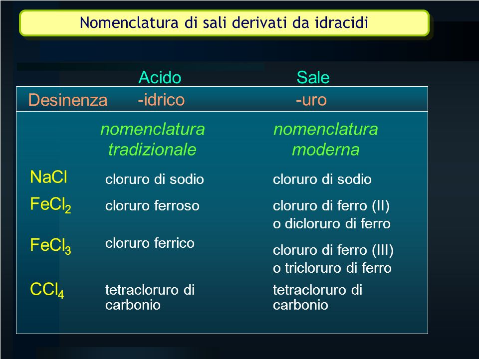 NaCl cloruro di sodio cloruro ferroso cloruro ferrico cloruro di sodio cloruro di ferro (II) o dicloruro di ferro cloruro di ferro (III) o tricloruro
