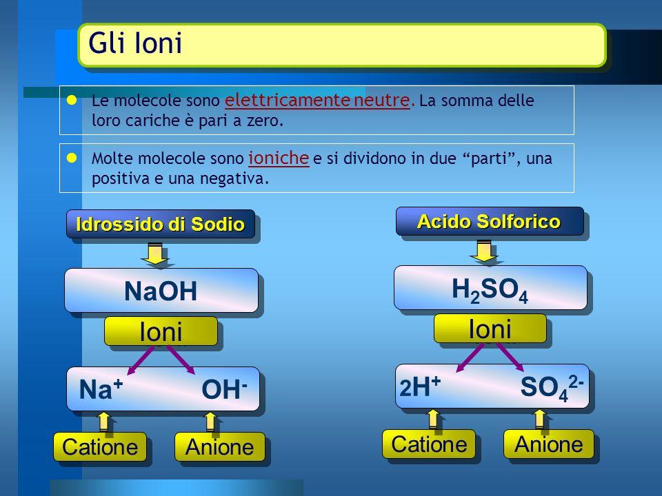 Anioni provenienti dalla dissociazione degli Acidi : Ione Acido XO n- n Ioni H + Numero delle cariche n = numero degli ioni H+ eliminati Ioni da acidi: HXO Regole per la nomencaltura degli Anioni: Ione + radice del nome dellelemento + ito sostituisce oso ato sostituisce ico uro sostituisce idrico SO 3 2- Ione solf-ito SO 4 2 - Ione solf-ato S 2- Ione solf-uro SO 3 2- Ione solf-ito SO 4 2 - Ione solf-ato S 2- Ione solf-uro