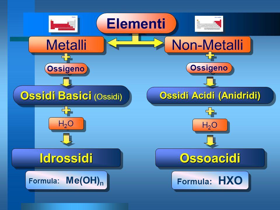Metalli Elementi Non-Metalli OssoacidiOssoacidiIdrossidiIdrossidi Formula: Me(OH) n Formula: HXO Ossidi Basici Ossidi Basici (Ossidi) Ossidi Acidi (Anidridi) H2OH2O H2OH2O H2OH2O H2OH2O Ossigeno