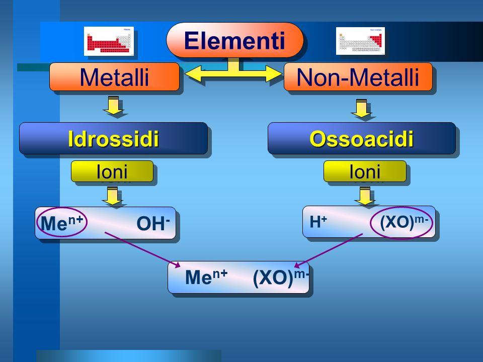OssoacidiOssoacidiIdrossidiIdrossidi Metalli Elementi Non-Metalli Me n+ OH - H + (XO) m- Ioni (XO) m- Me n+