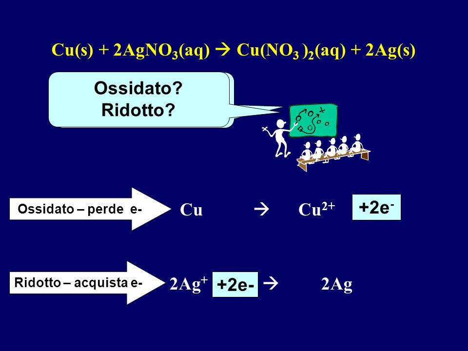 Cosa avviene ? Riduzione degli ioni Ag + ad opera del rame metallico. Cu + Ag + ----> Cu 2+ + Ag