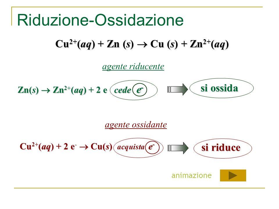 Riducente-Ossidante La molecola in cui è contenuto l'atomo che perde elettroni e che quindi si ossida, si dice agente riducente (o semplicemente riduc