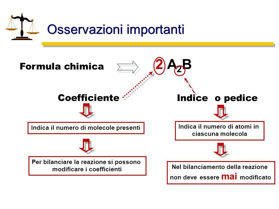 Osservazioni importanti 2 A 2 B Formula chimica Coefficiente Indica il numero di molecole presenti Per bilanciare la reazione si possono modificare i