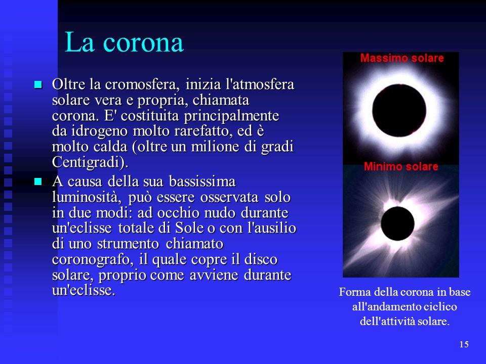 15 La corona Oltre la cromosfera, inizia l'atmosfera solare vera e propria, chiamata corona. E' costituita principalmente da idrogeno molto rarefatto,