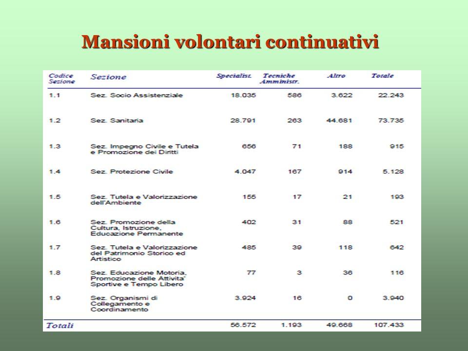Mansioni volontari continuativi