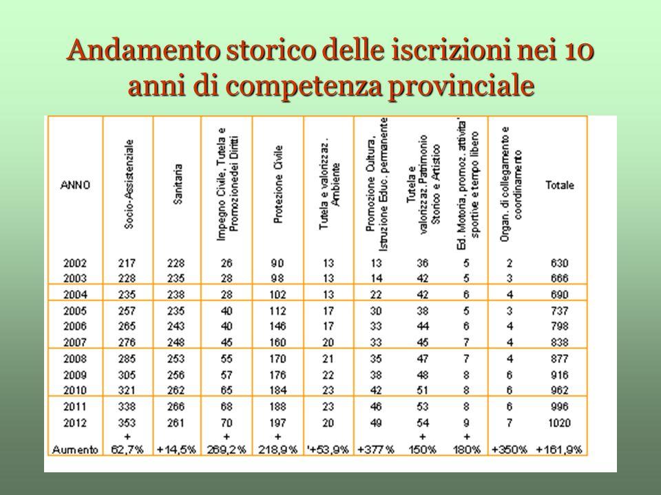 Convenzioni e Commissioni Pubbliche e Private