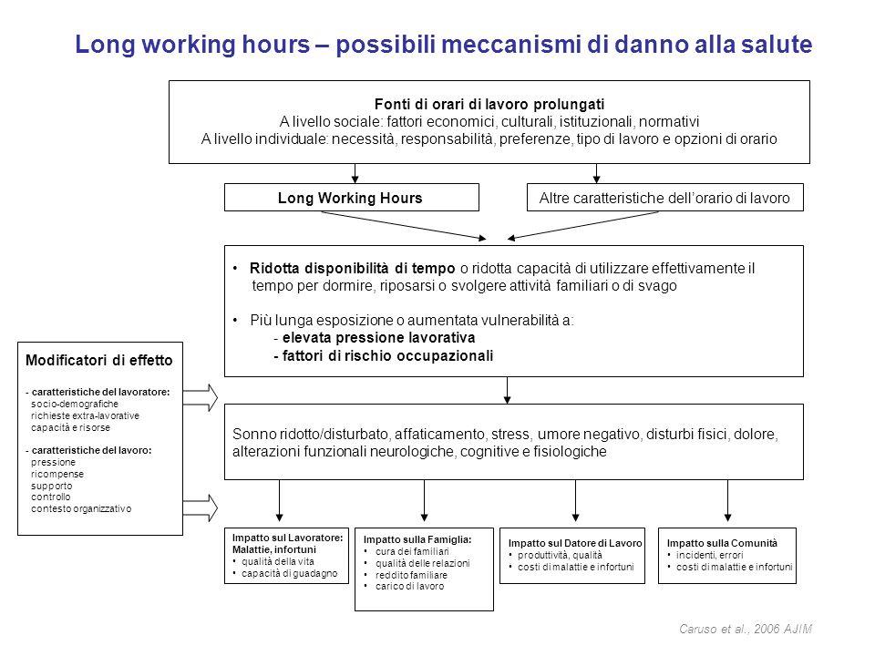 Long working hours – possibili meccanismi di danno alla salute Fonti di orari di lavoro prolungati A livello sociale: fattori economici, culturali, is