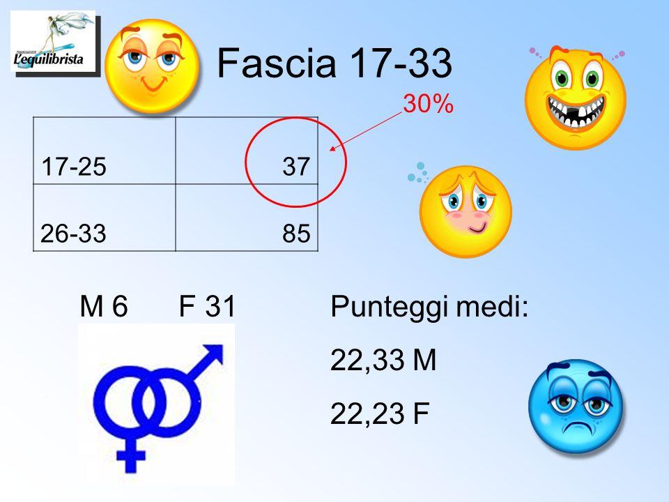 Fascia 17-33 17-2537 26-3385 M 6 F 31Punteggi medi: 22,33 M 22,23 F 30%