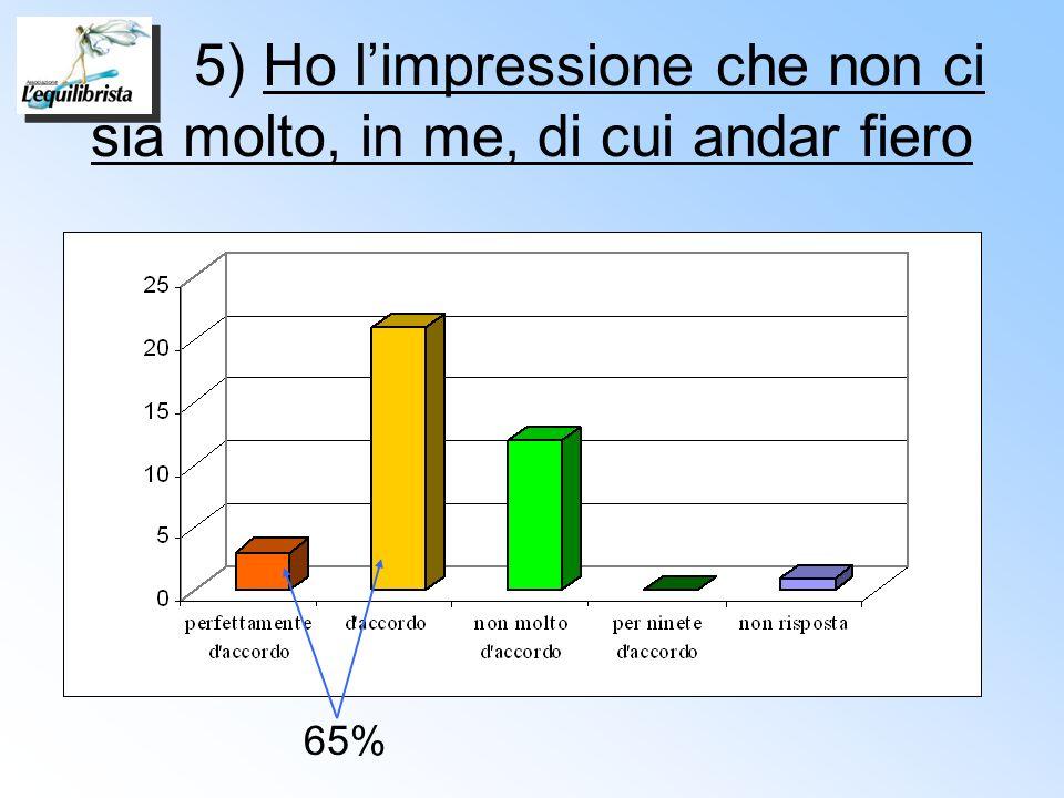 5) Ho limpressione che non ci sia molto, in me, di cui andar fiero 65%