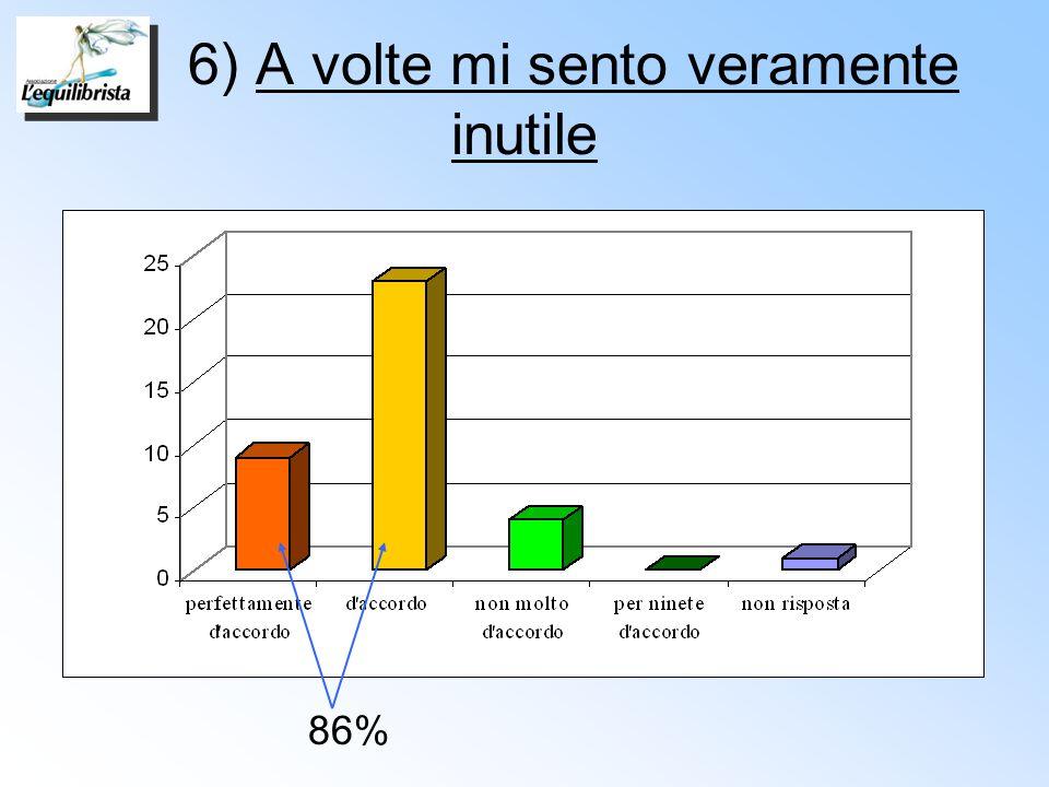 6) A volte mi sento veramente inutile 86%
