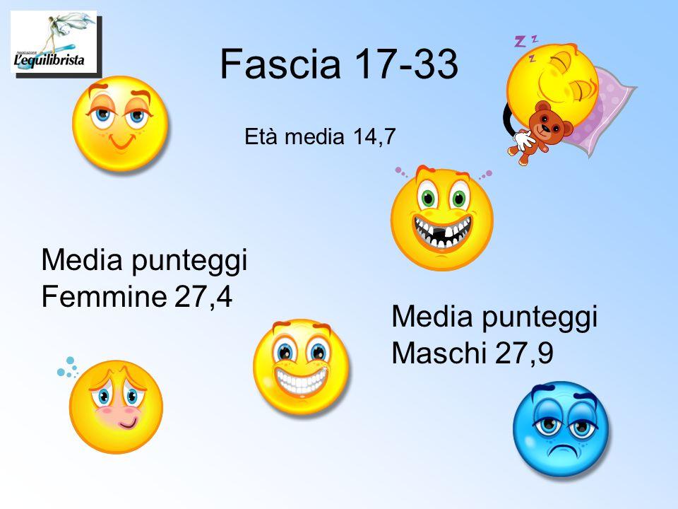 Fascia 17-33 Età media 14,7 Media punteggi Femmine 27,4 Media punteggi Maschi 27,9