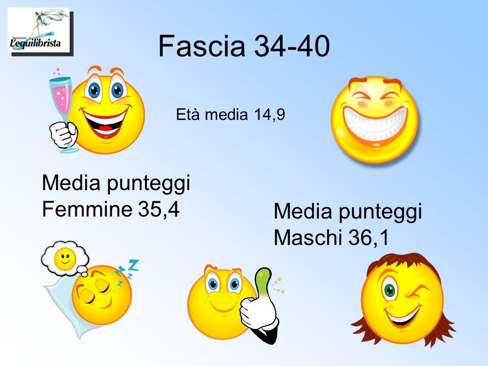 Fascia 34-40 Età media 14,9 Media punteggi Femmine 35,4 Media punteggi Maschi 36,1